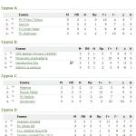 24. SD kup – grupna faza – grupa A