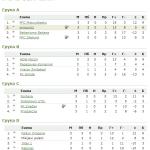 24. SD kup – grupna faza – grupa B